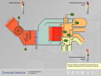 Simulation: Automatische Klimatisierung