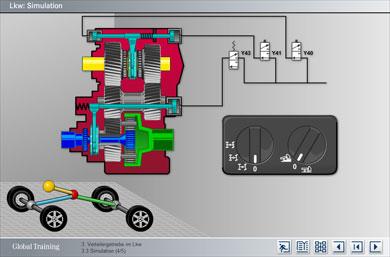 Simulation: Verteilergetriebe im LKW